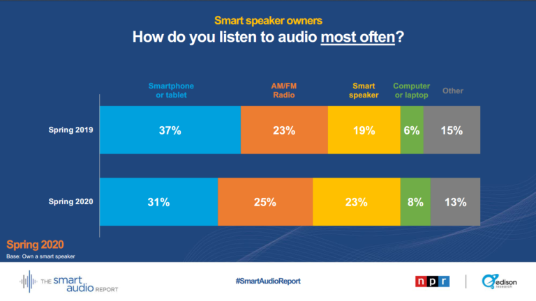 No Surprise, More People Choose to Listen to Music via Smart Speakers Whilst Stuck at Home